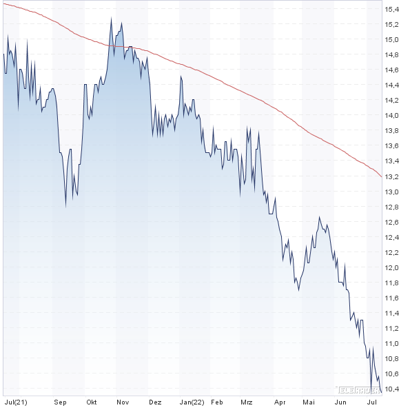 Deutsche Konsum Reit Dividende