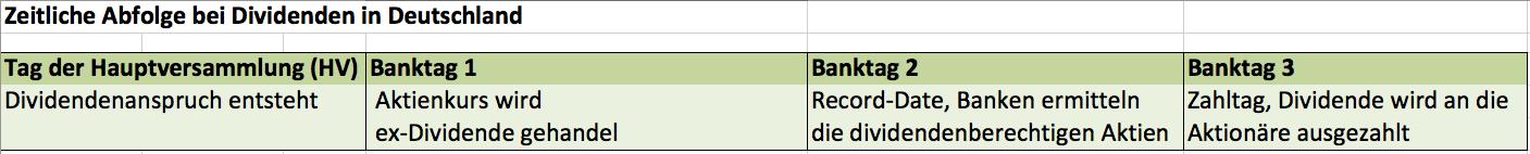 Dividenden-Ratgeber - Boersengefluester