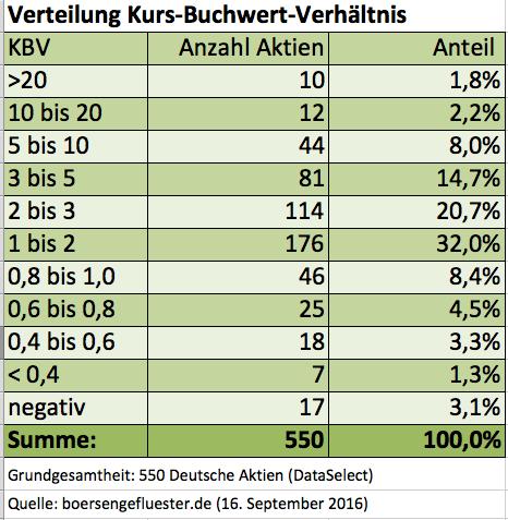 Buchwert-Statistik