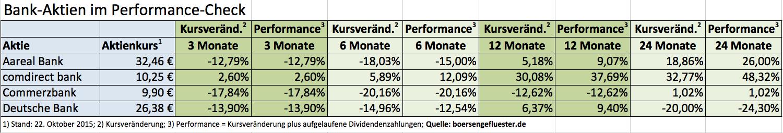 Performance Bank-Aktien