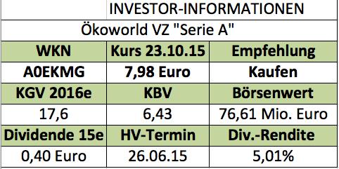 Ökoworld VZ Serie A