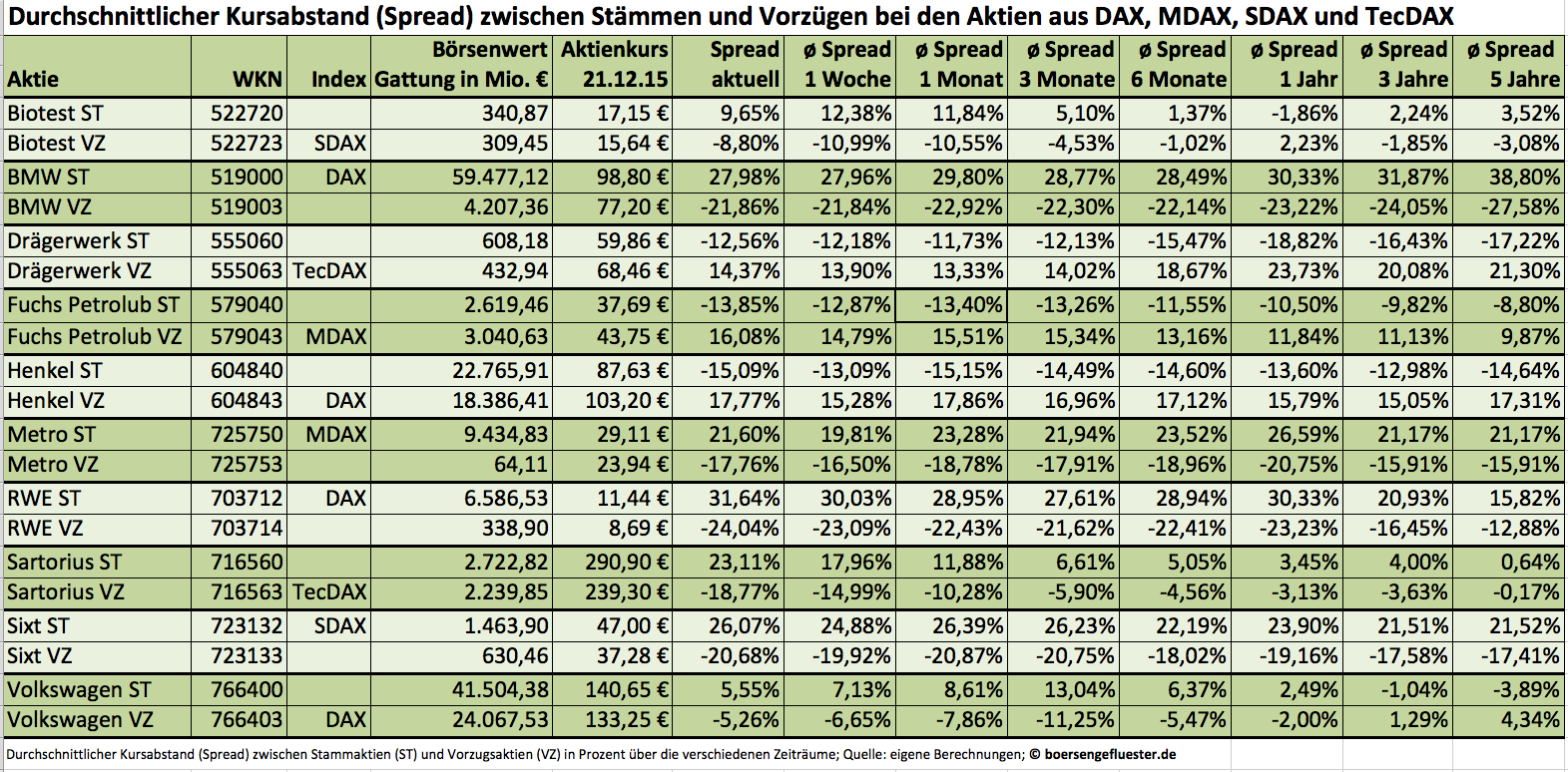 DAX-Familie: Spreads ST VZ