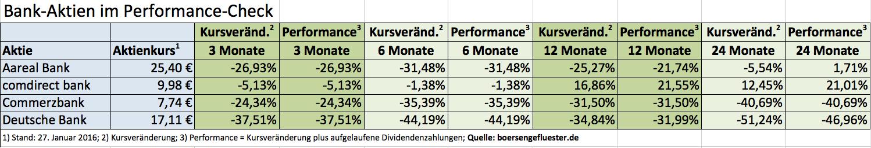 Performance bankaktien
