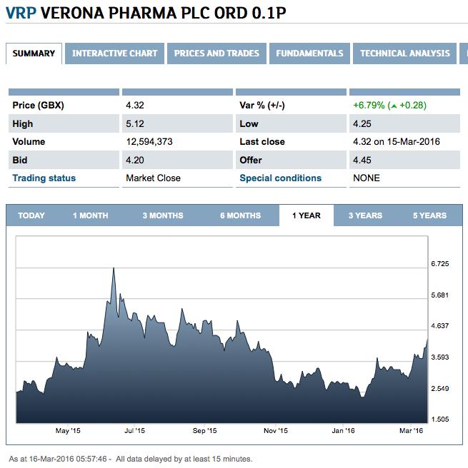 Verona Pharma: LSE