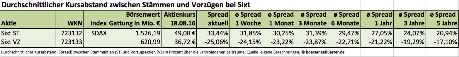 Sixt: Spreads ST VZ
