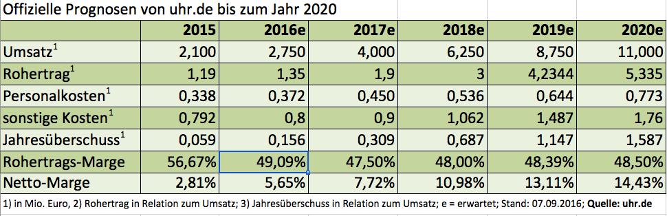 Prognosen uhr.de