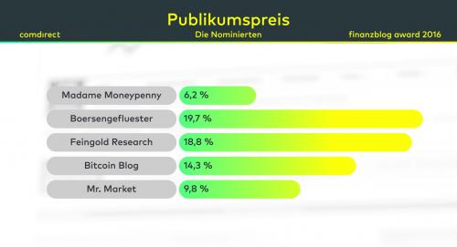 publikumspreis_fba-voting