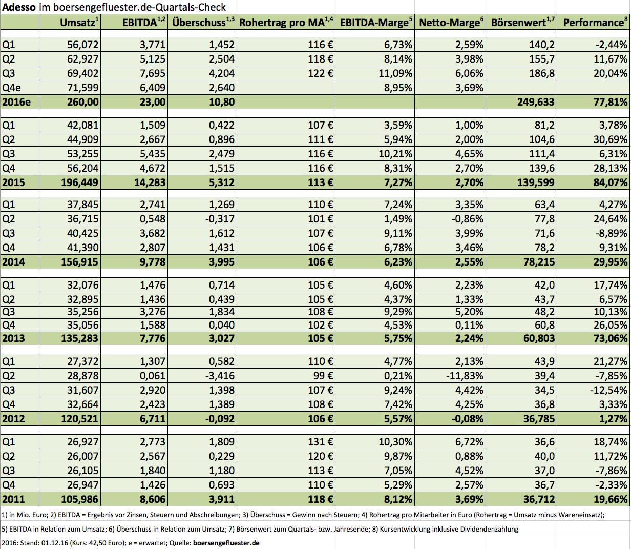 Schön Umsatzprognose Vorlage Excel Zeitgenössisch - Entry Level ...