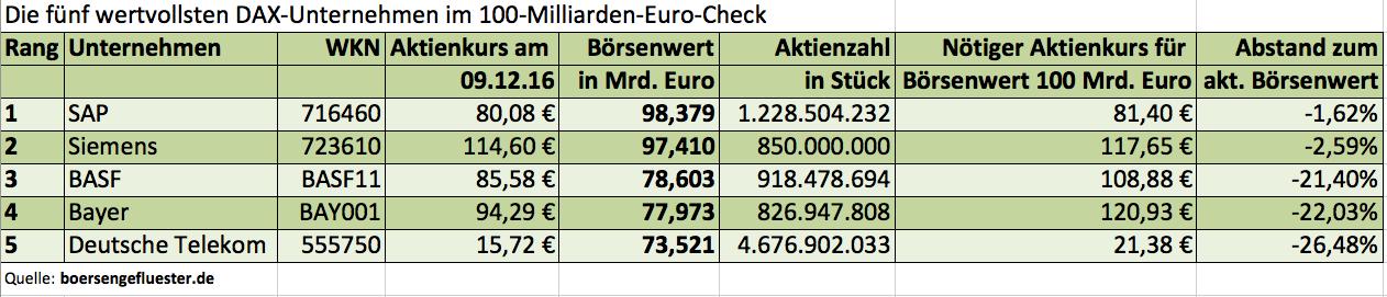 100 Mrd. Euro