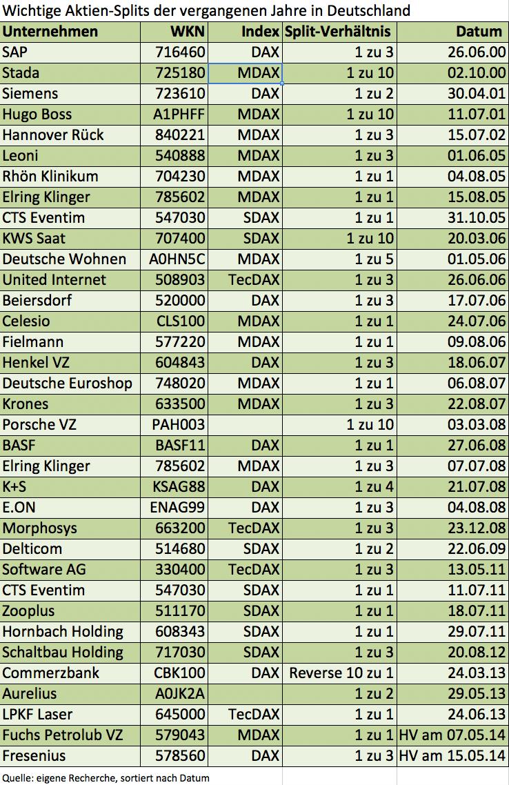 Aktien-Splits in Deutschland