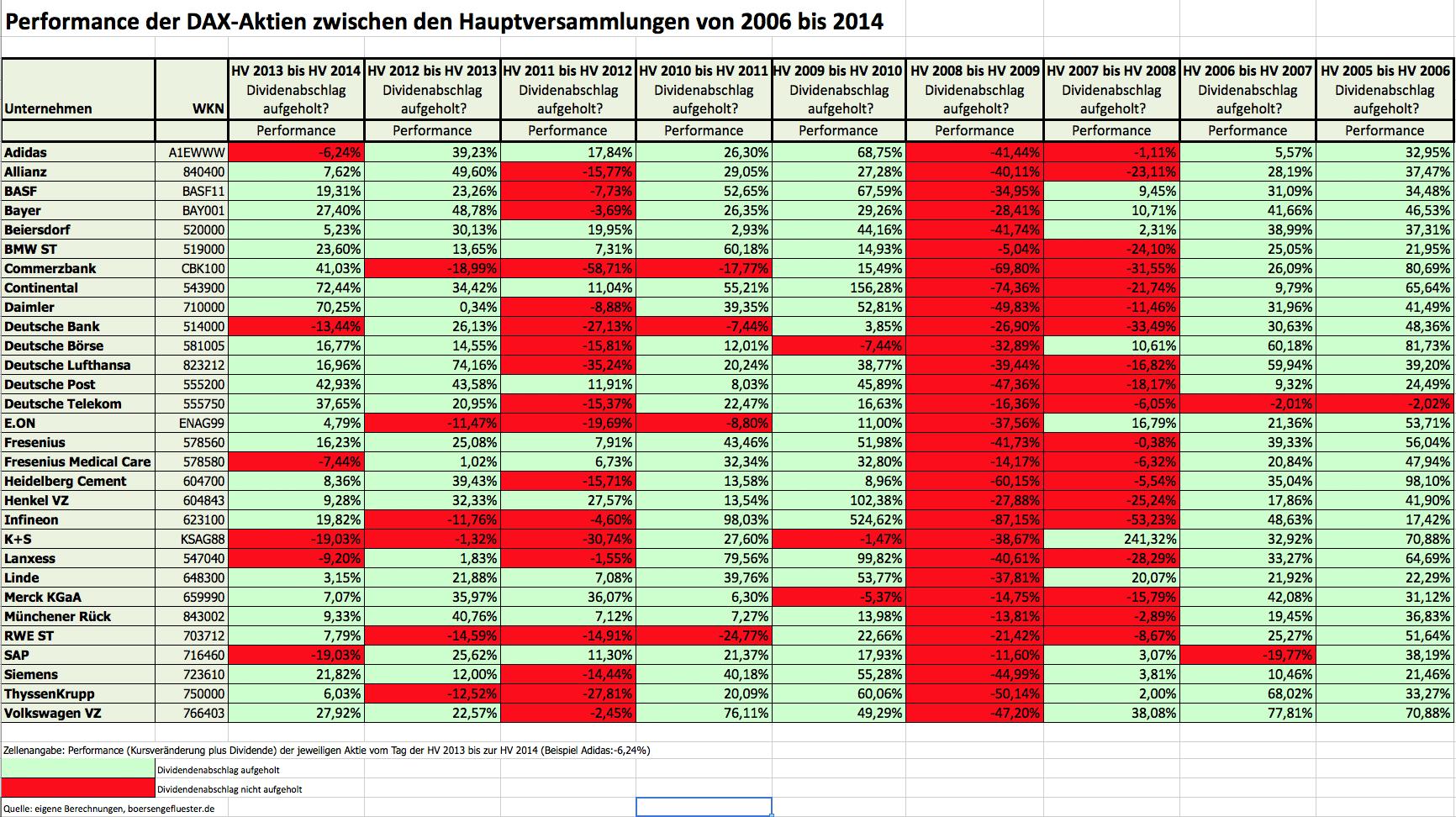 Performance der DAX-Aktien zwischen den HVs 2006 bis 2014