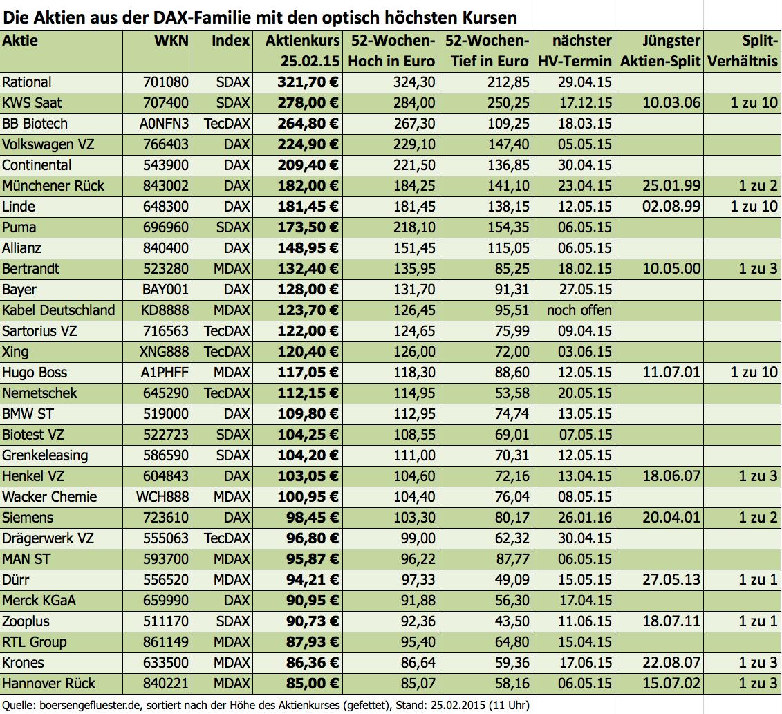 Die optisch teuersten Aktien aus der DAX-Familie