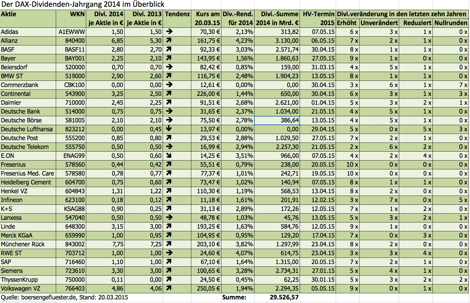 DAX-Dividenden Statistik
