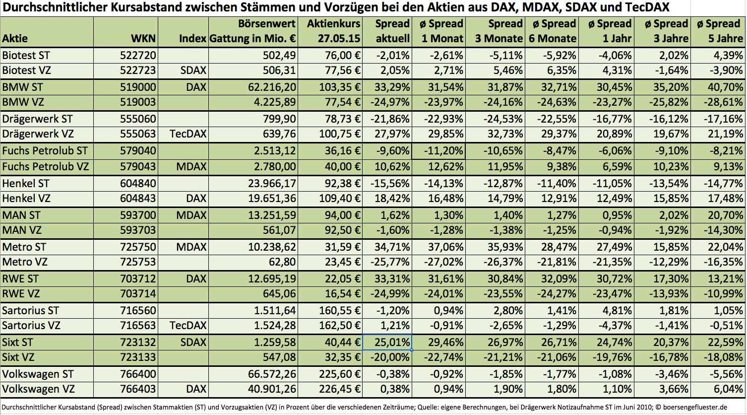 Spreads ST/VZ: Index-Aktien